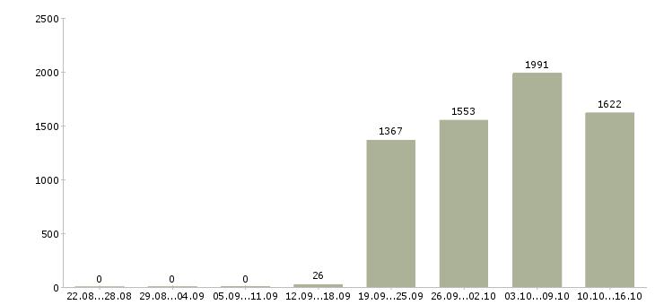 Поиск работы в Туле-Число вакансий в Туле за 2 месяца