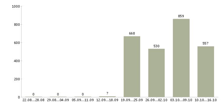 Поиск работы в Череповце-Число вакансий в Череповце за 2 месяца
