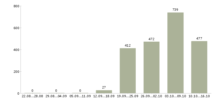 Поиск работы в Чите-Число вакансий в Чите за 2 месяца