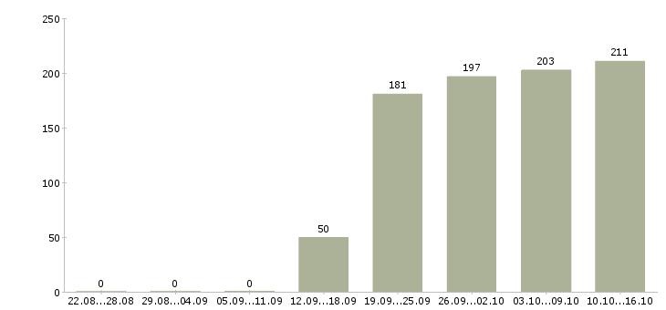 Поиск работы в Щелково-Число вакансий в Щелково за 2 месяца