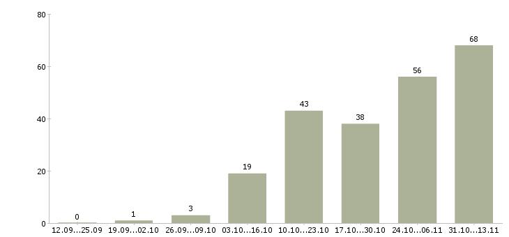 Работа «гипсокартонщик»-Число вакансий «гипсокартонщик» на сайте за 2 месяца