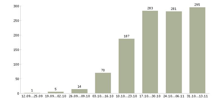 Работа «дизайнер интерьера»-Число вакансий «дизайнер интерьера» на сайте за 2 месяца