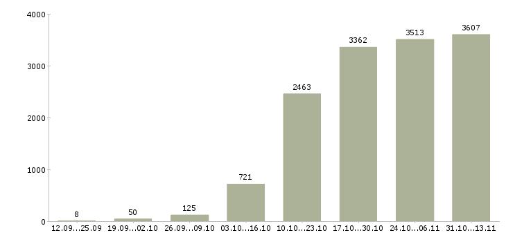 Работа «дизайнер»-Число вакансий «дизайнер» на сайте за 2 месяца