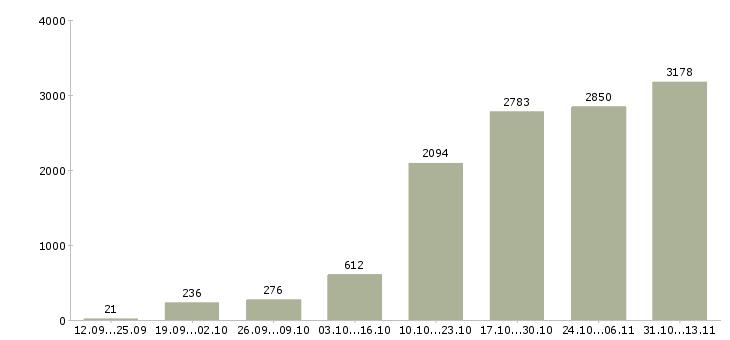 Работа «диспетчер»-Число вакансий «диспетчер» на сайте за 2 месяца