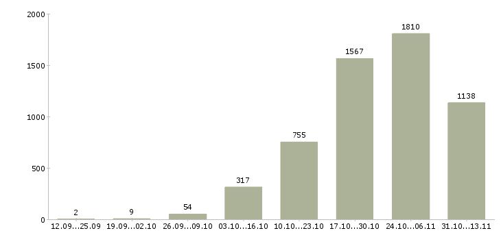 Работа «домработница»-Число вакансий «домработница» на сайте за 2 месяца