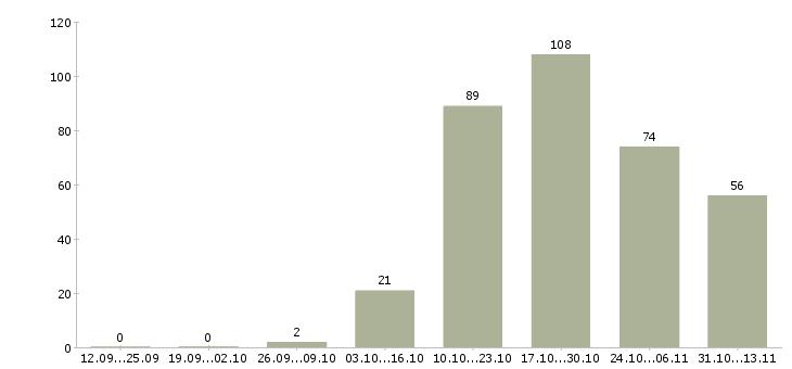 Работа «инкассатор»-Число вакансий «инкассатор» на сайте за 2 месяца