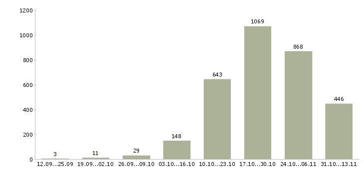 Работа «каменщик»-Число вакансий «каменщик» на сайте за 2 месяца