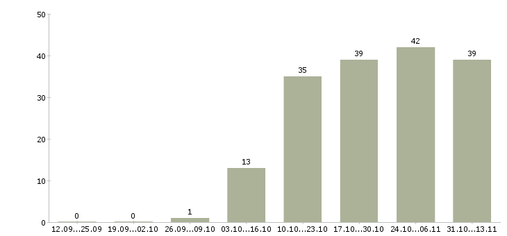 Работа «карщик»-Число вакансий «карщик» на сайте за 2 месяца