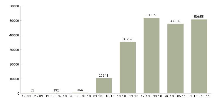 Работа «кассир»-Число вакансий «кассир» на сайте за 2 месяца