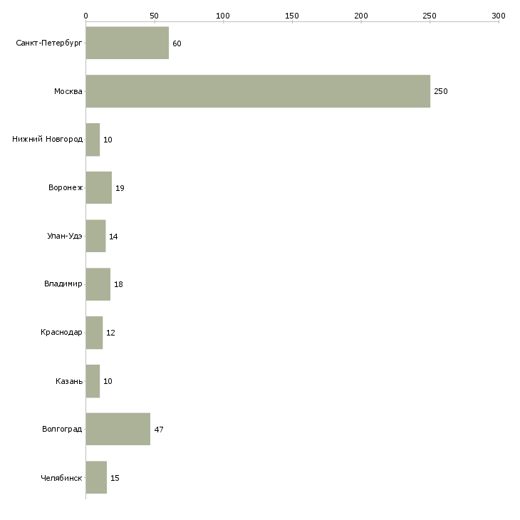 Найти работу маляр штукатур-Число вакансий «маляр штукатур» на сайте в городах Росcии