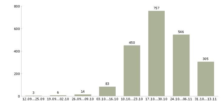 Работа «массажист»-Число вакансий «массажист» на сайте за 2 месяца