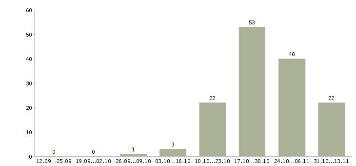Работа «машинист башенного крана»-Число вакансий «машинист башенного крана» на сайте за 2 месяца