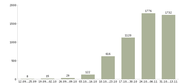 Работа «машинист экскаватора»-Число вакансий «машинист экскаватора» на сайте за 2 месяца