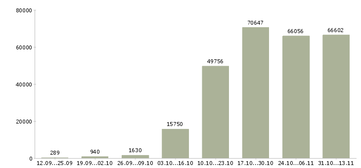 Работа «менеджер по продажам»-Число вакансий «менеджер по продажам» на сайте за 2 месяца