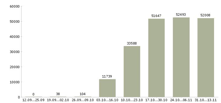 Работа «мерчендайзер»-Число вакансий «мерчендайзер» на сайте за 2 месяца