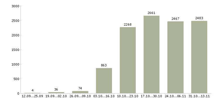 Работа «модель»-Число вакансий «модель» на сайте за 2 месяца