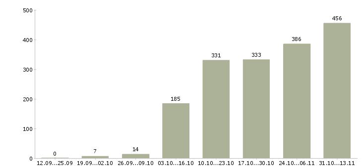 Работа «наборщик текста»-Число вакансий «наборщик текста» на сайте за 2 месяца