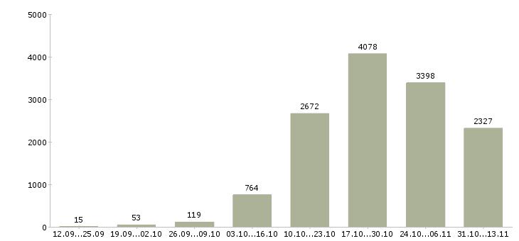 Работа «официант»-Число вакансий «официант» на сайте за 2 месяца