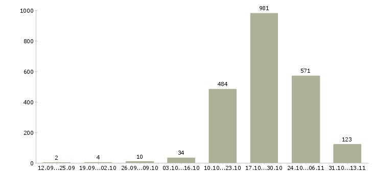 Работа «помощник воспитателя»-Число вакансий «помощник воспитателя» на сайте за 2 месяца