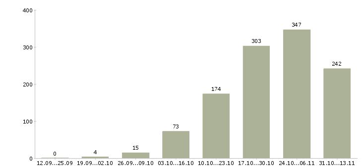 Работа «помощник по хозяйству»-Число вакансий «помощник по хозяйству» на сайте за 2 месяца