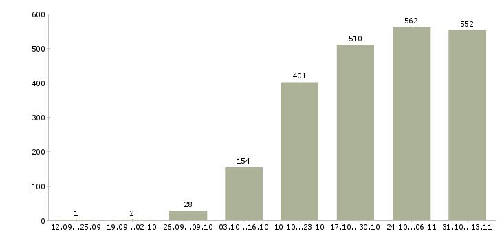 Работа «посудомойщица»-Число вакансий «посудомойщица» на сайте за 2 месяца