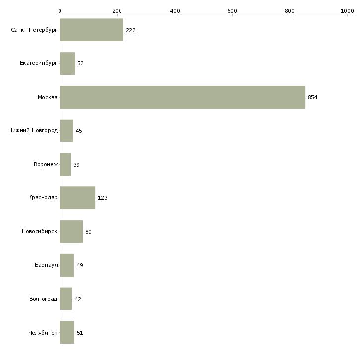 Найти работу провизор-Число вакансий «провизор» на сайте в городах Росcии