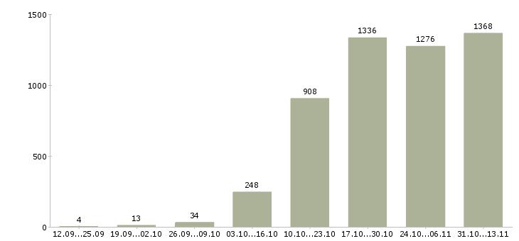 Работа «провизор»-Число вакансий «провизор» на сайте за 2 месяца