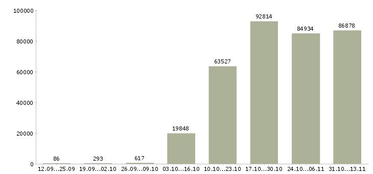 Работа «продавец»-Число вакансий «продавец» на сайте за 2 месяца
