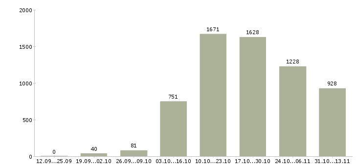 Работа «расклейщик объявлений»-Число вакансий «расклейщик объявлений» на сайте за 2 месяца
