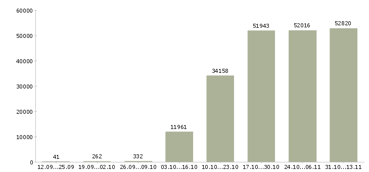 Работа «секретарь»-Число вакансий «секретарь» на сайте за 2 месяца