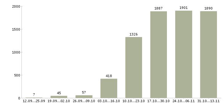 Работа «системный администратор»-Число вакансий «системный администратор» на сайте за 2 месяца