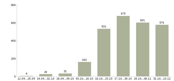 Работа «сметчик»-Число вакансий «сметчик» на сайте за 2 месяца