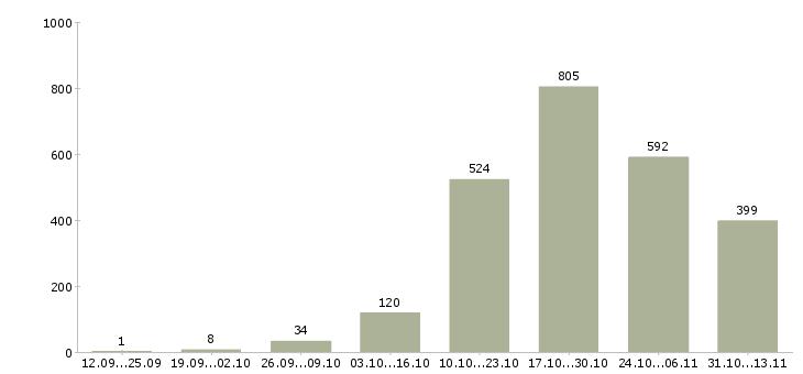Работа «столяр»-Число вакансий «столяр» на сайте за 2 месяца