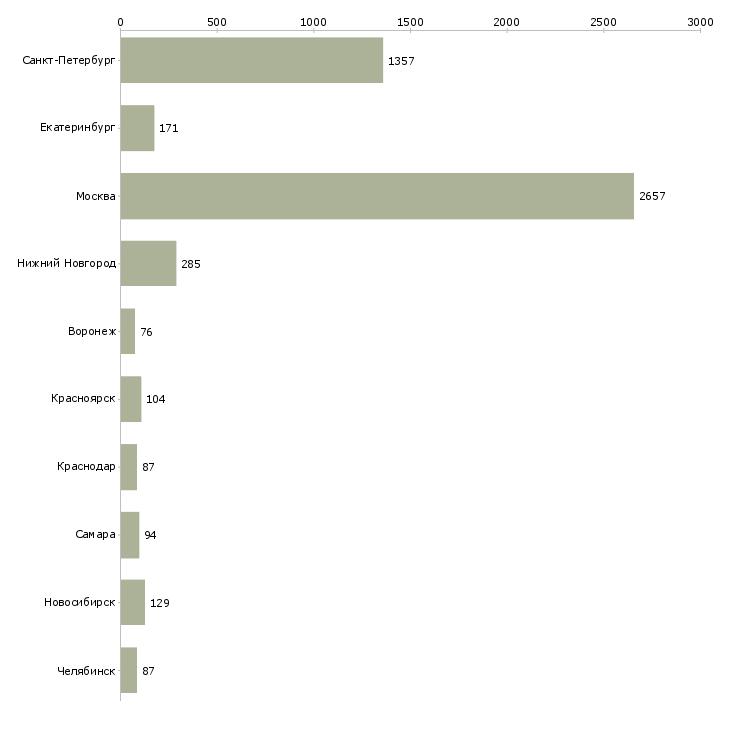 Найти работу стоматолог-Число вакансий «стоматолог» на сайте в городах Росcии