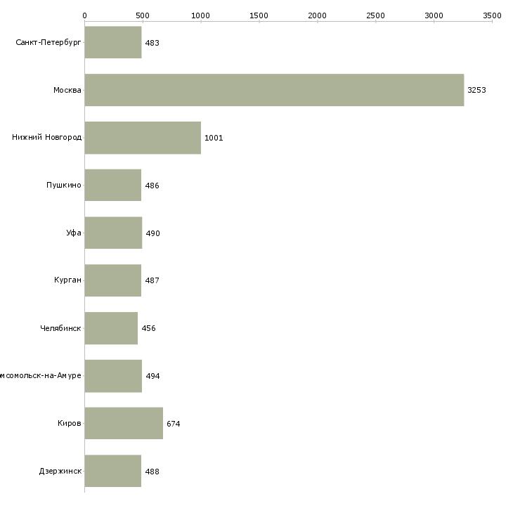 Найти работу сторож-Число вакансий «сторож» на сайте в городах Росcии