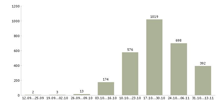 Работа «стропальщик»-Число вакансий «стропальщик» на сайте за 2 месяца
