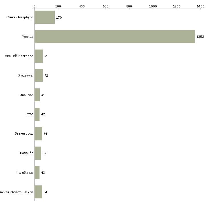 Найти работу упаковщица-Число вакансий «упаковщица» на сайте в городах Росcии