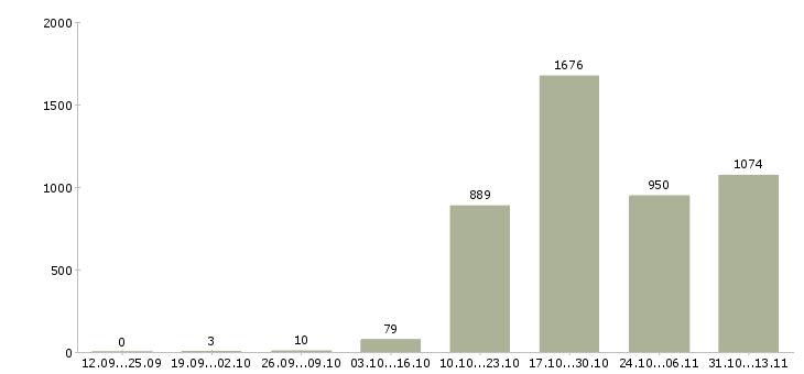 Работа «фельдшер»-Число вакансий «фельдшер» на сайте за 2 месяца