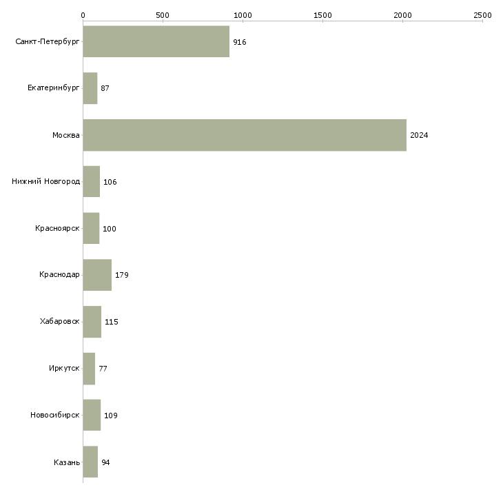 Найти работу финансовый директор-Число вакансий «финансовый директор» на сайте в городах Росcии