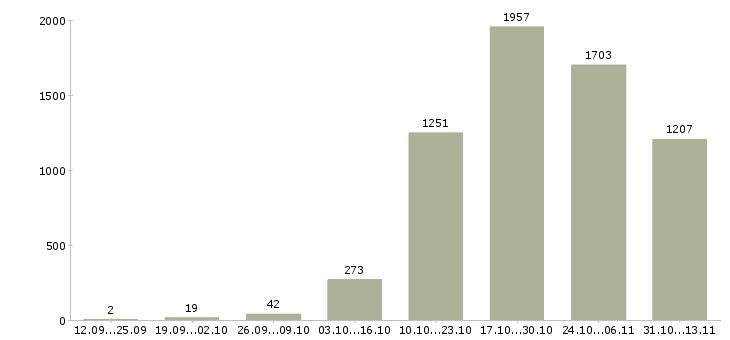 Работа «фрезеровщик»-Число вакансий «фрезеровщик» на сайте за 2 месяца