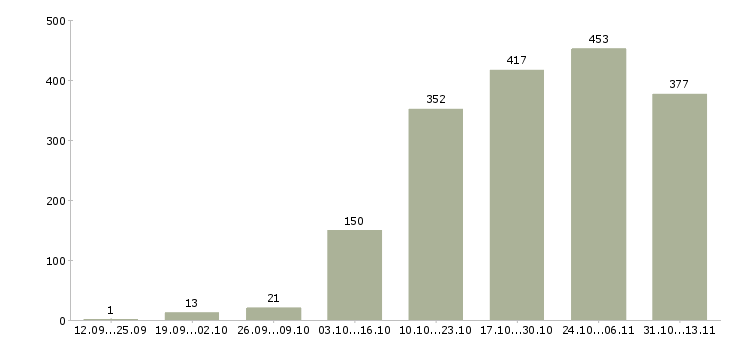 Работа «хостес»-Число вакансий «хостес» на сайте за 2 месяца