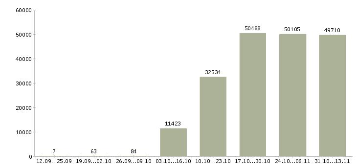 Работа «экономист»-Число вакансий «экономист» на сайте за 2 месяца
