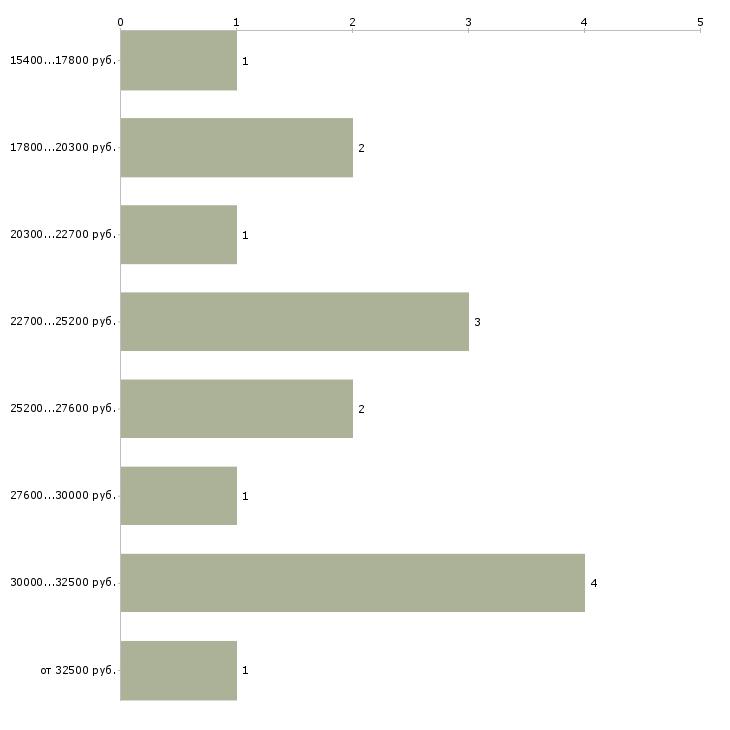 Хоум кредит банк элиста график
