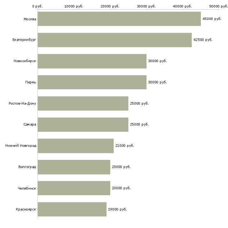 Поиск работы менеджер продаж программного обеспечения-Медиана зарплаты для вакансии «менеджер продаж программного обеспечения» в других городах