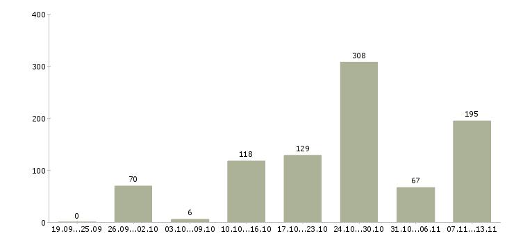 Работа «водитель такси с категорией b»-Число вакансий «водитель такси с категорией b» на сайте за 2 месяца