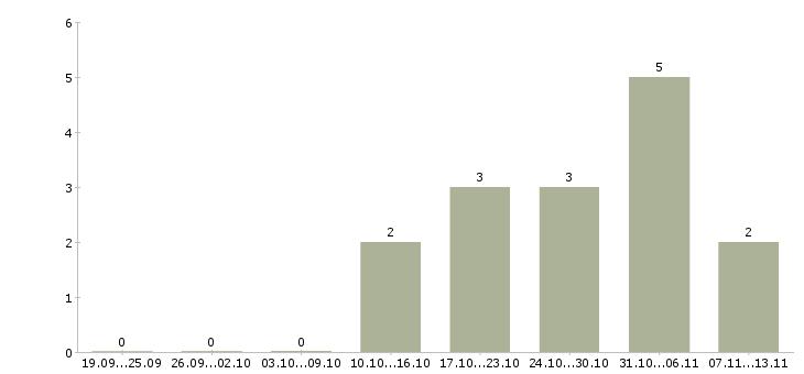 Работа «координатор отдела рекламы»-Число вакансий «координатор отдела рекламы» на сайте за 2 месяца