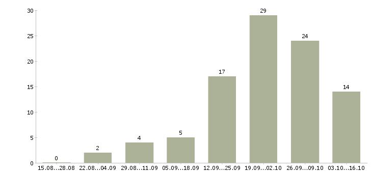Работа специалисты с медицинским образованием в Балашихе - Число вакансий в Балашихе по специальности специалисты с медицинским образованием за 2 месяца