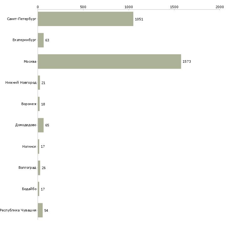 Найти работу кассир в метр-Число вакансий «кассир в метр» на сайте в городах Росcии