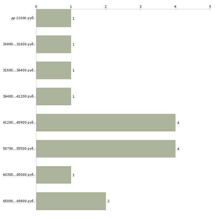 Найти работу сортировщики в Подольске - График распределения вакансий «сортировщики» по зарплате