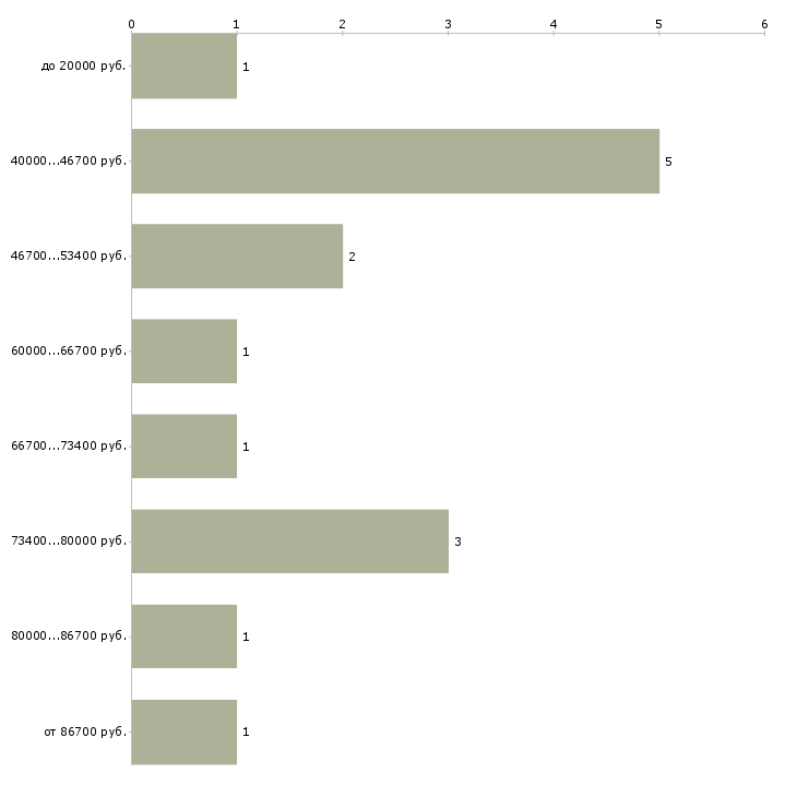 График работы бухгалтерии жкх регистрация ооо стоимость ростов